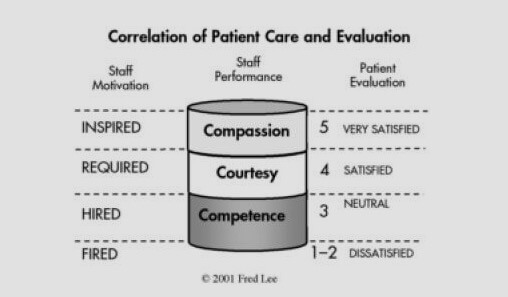 Patient Care and Compassion in PMVA Training