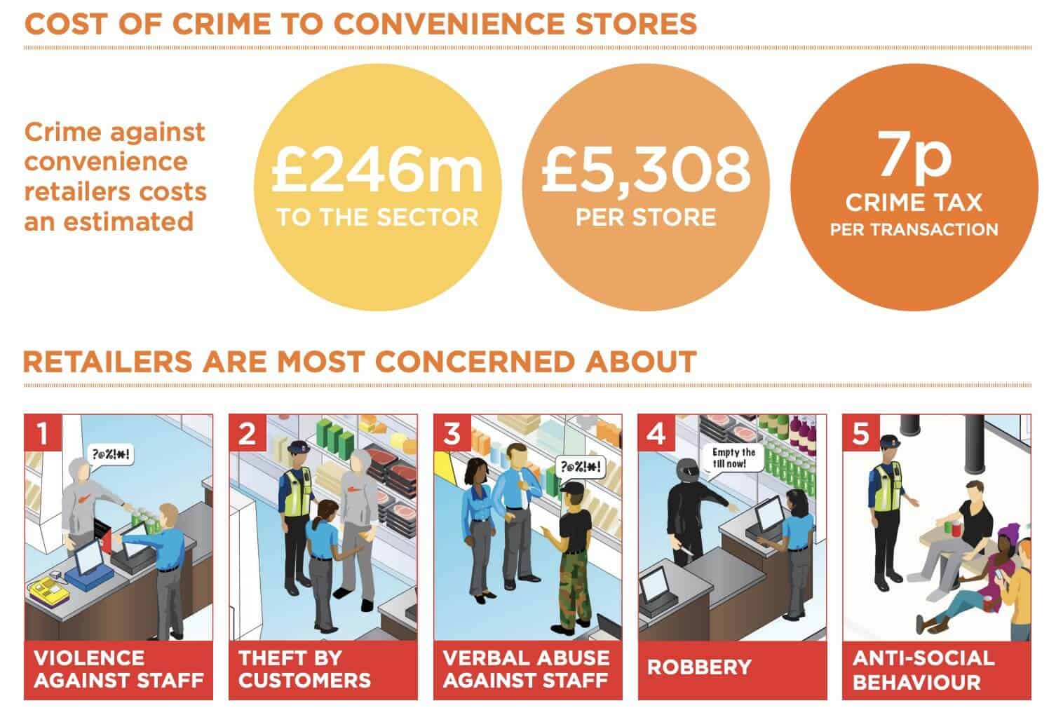 Cost of Crime to Convenience Stores Graphic